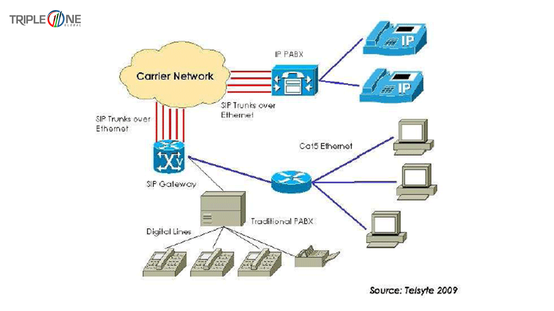 The sip trunking architecture